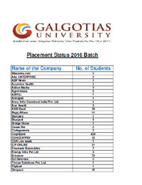 Detailed Placement Status 2016 Batch